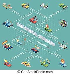 carsharing, isometric, flowchart