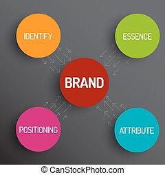 diagram, varemærke, begreb, skema