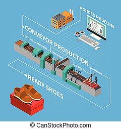 fabrik, isometric, komposition, footwear