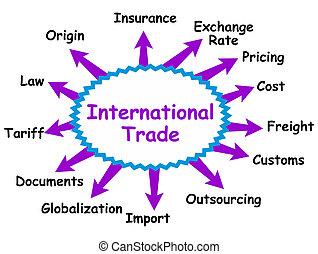 internationale, begreb, handel