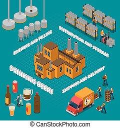 isometric, bryggeri, komposition