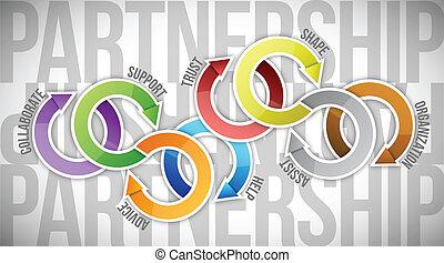 konstruktion, begreb, kompagniskab, illustration, cyklus