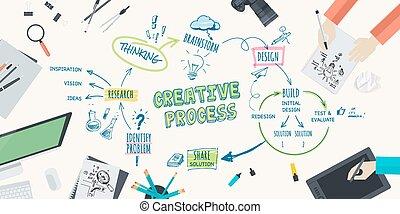 kreative, begreb, proces