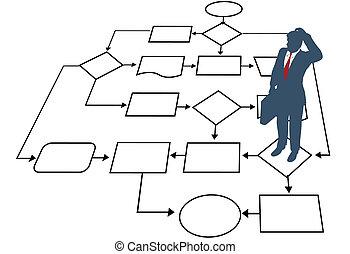 ledelse, firma, proces, bestemmelse, flowchart, mand