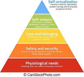 maslow's, pyramide, behøve
