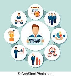 proces, ledelse, begreb