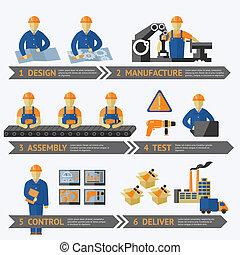 proces, produktion, fabrik, infographic