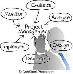 projekt, diagram, driftsleder, ledelse, affattelseen
