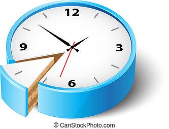 sparepenge, tid