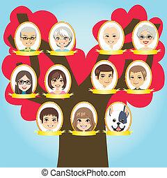 stort træ, familie
