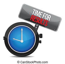 tid, begreb, resultater, stueur