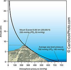 tryk, atmosfæriske, altitude, vs.
